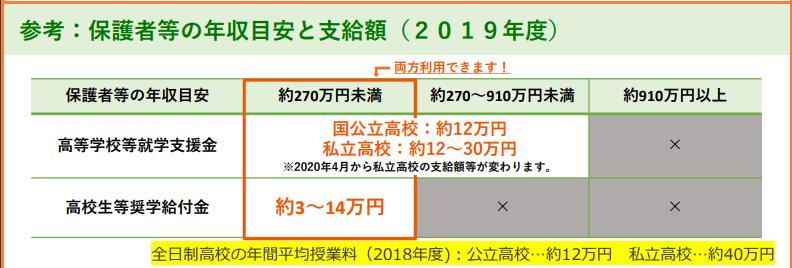 高等学校修学支援金のほかに所得が270万円未満の世帯は高校生等小学給付金が受給可能。